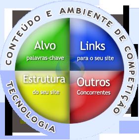 Como colocar seu site no Google em Belo Horizonte